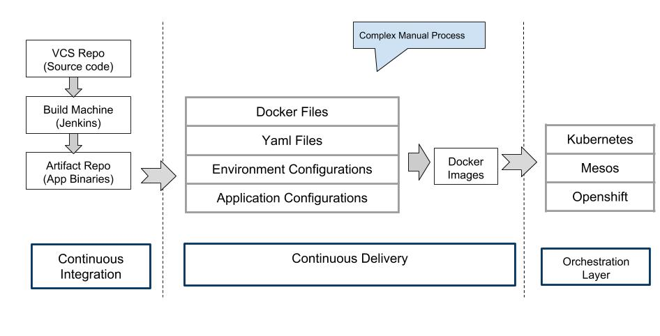 Is your CI/CD pipeline ready for containers? - Hyscale
