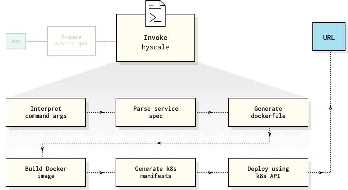deploy an app on kubernetes with automated deployment tools quickly and cost-effectively.